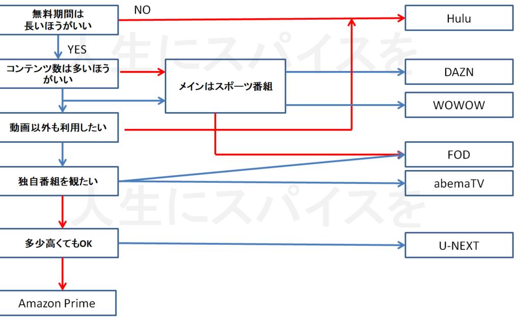 動画配信サービスフローチャート