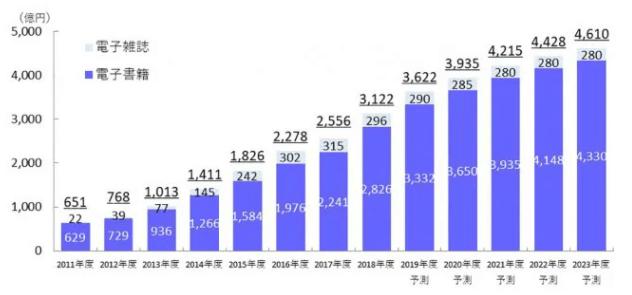 電子書籍市場